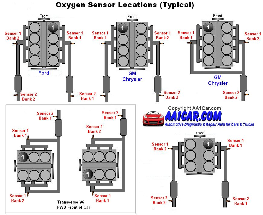 Aftermarket exhaust and O2 sensors | Charger Forums